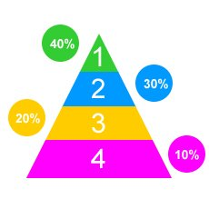 piramide dei contenuti content marketing