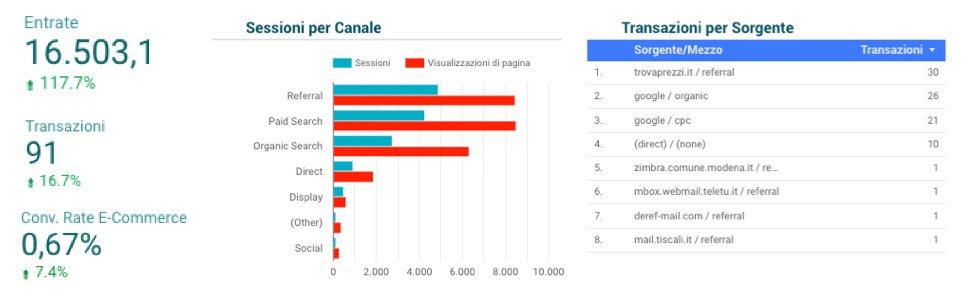 yt entrate e canali