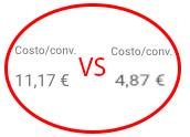 costo conversione