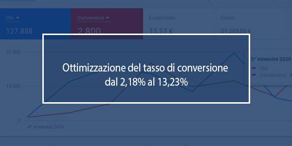 ottimizzazione conversioni